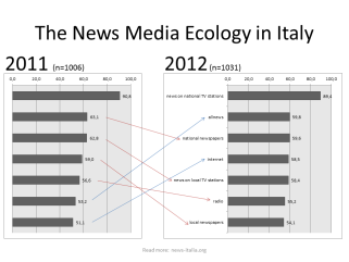 The News Media Ecology in Italy